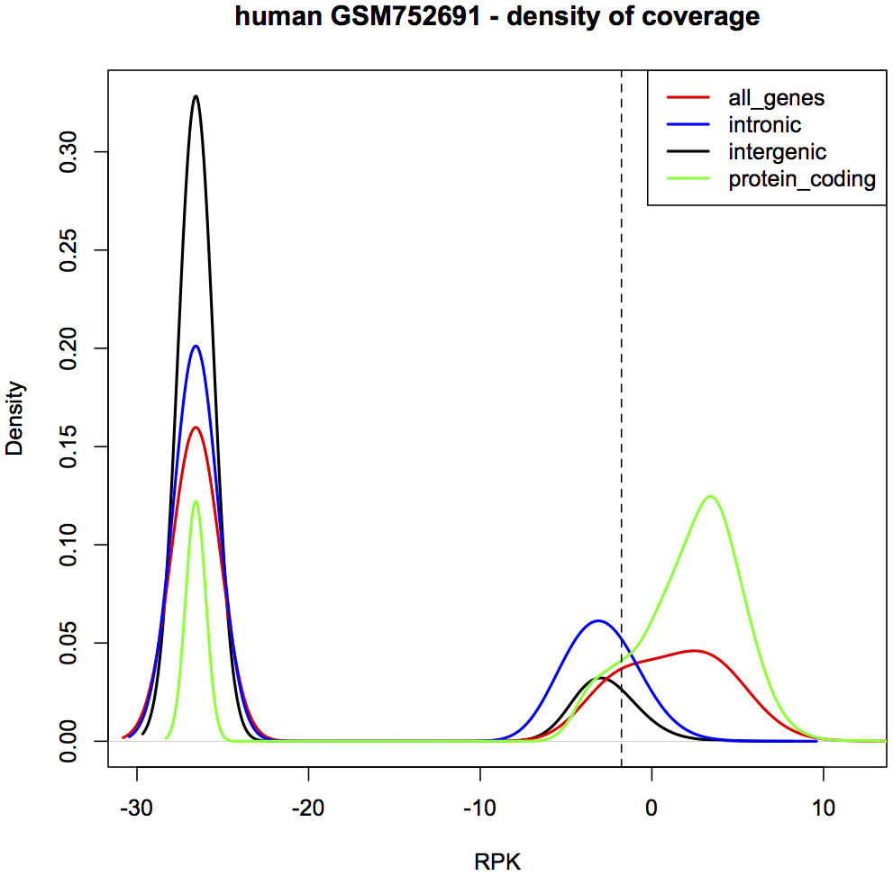 Fig. 1 Example density distribution of log2 (RPK + 1e-08) values for different categories of features, the vertical dashed line specify the cutoff value for sample GSM752614