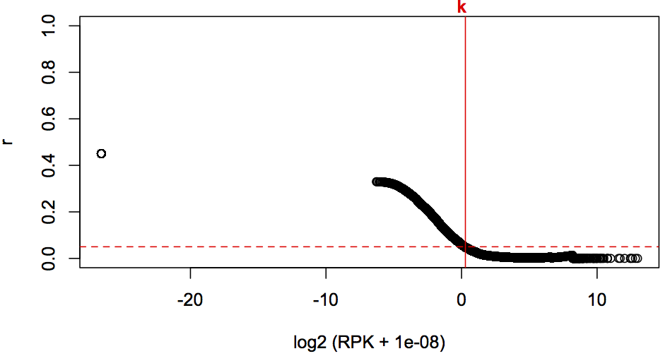 Fig. 3. Ratio of relative abundance of intergenic and genes log2 (RPK + 1e-08) values